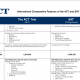 International Comparative Features of the ACT and SAT